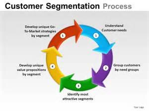 Annual Reports Templates customer segmentation powerpoint presentation slides