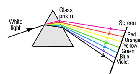 Process Prism by Physicsb 2013 14 15 Geometric And Physical Optics