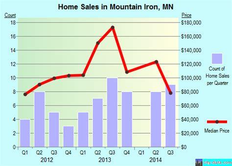 mountain iron minnesota mn 55768 profile population