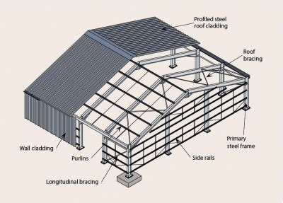 Sho Kuda Vs Sho Metal engineering students guide to single storey buildings