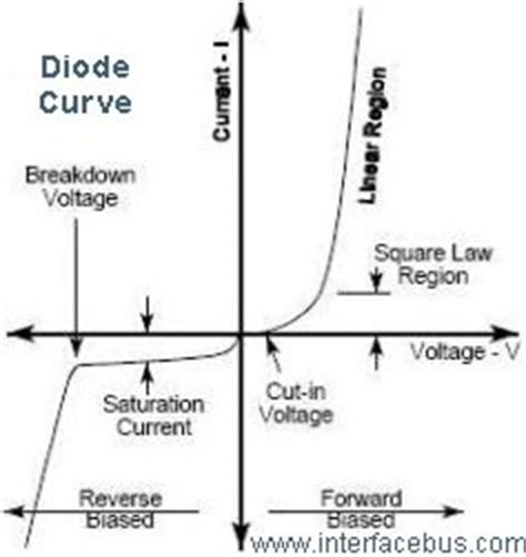 static forward voltage of a diode glossary of electronic zener diode terms