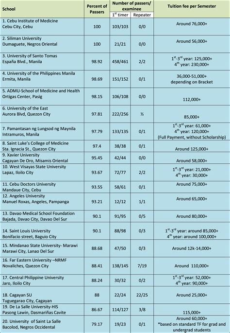 Of The Philippines Mba Tuition Fee by Who Wants To Be A Doctor Faqs On Top 20