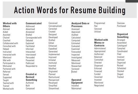 Resume Power Words power words for resume lifiermountain org