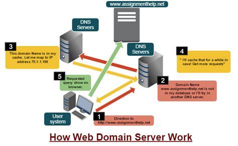 web domain definition explanation