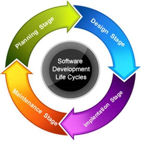 application design life cycle firstrite