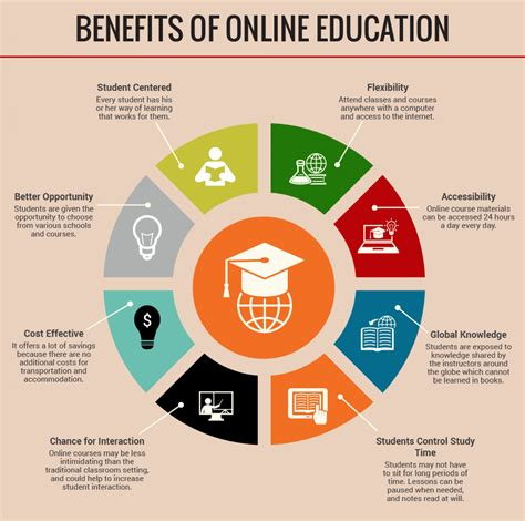 benefits of a benefits of education visual ly