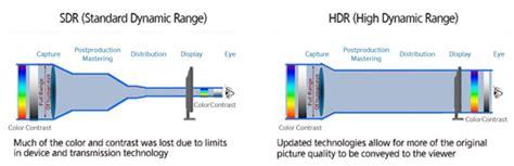 high range what is high dynamic range hdr samsung global newsroom