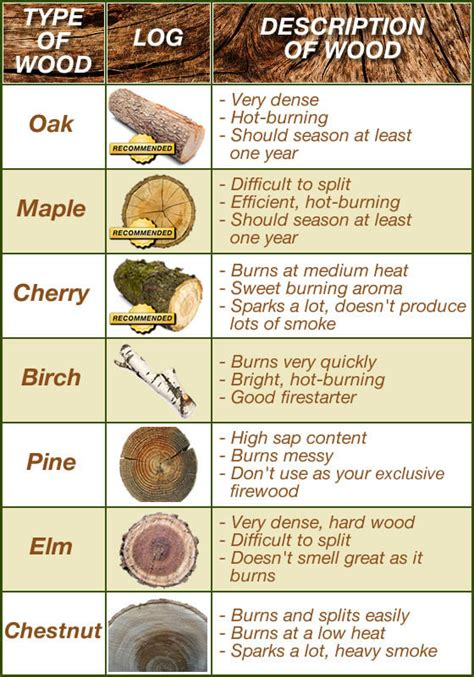 best wood for fires which type of wood burns best