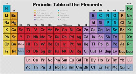 words with table periodic table s hobbies