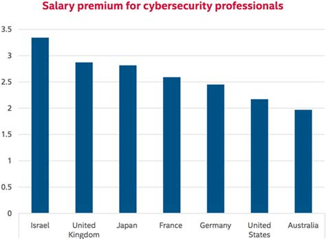 cybersecurity talent crisis continues technical skills in