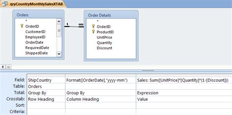sql crosstab query tutorial creating microsoft access monthly summary crosstab query