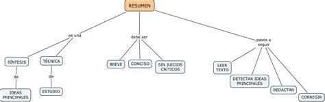 Resumen Y Sus Caracteristicas by Vilkra S S 243 Lo Otro Sitio