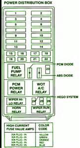 1995 ford explorer fuse box diagram circuit wiring diagrams