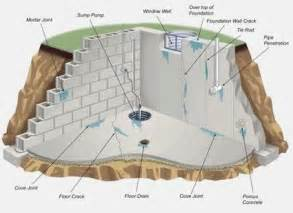 how to seal basement walls causes solutions basement waterproofing foundation