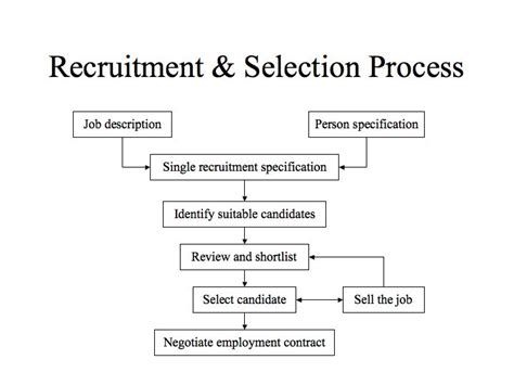 recruitment and selection process in human resource