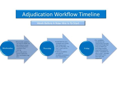 Adjudication Background Check Background Process And Adjudication Workflow