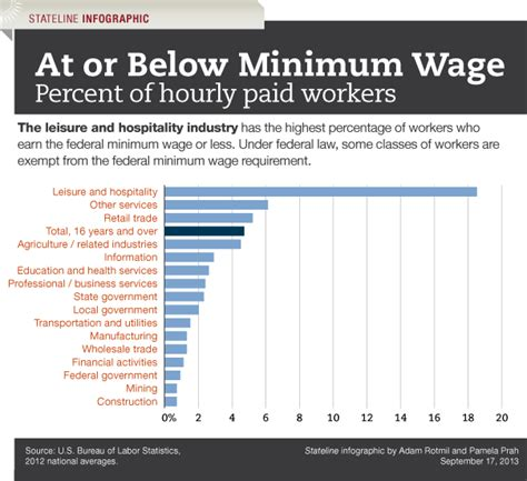 minimum wage for 18 minimum wage hikes in 18 states set for new year viral