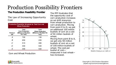 Production Possibilities Curve Worksheet Answers by Production Possibility Frontiers And Opportunity Cost