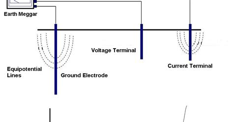 what is the resistor measurement earth resistance measurement electrotechnik a website on electrical and electronics engineering
