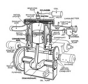 Exhaust System Design For A Four Cylinder Engine Flathead Motor Design Motorcycles Cars