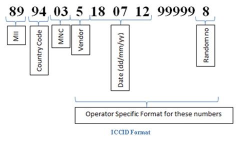 integrated circuit card identifier iccid integrated circuit card id iccid number 28 images equipment issue iphone 및 ipod touch의 일련