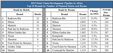 normal hotel room size heads hotel development boom in africa database of press releases related to africa
