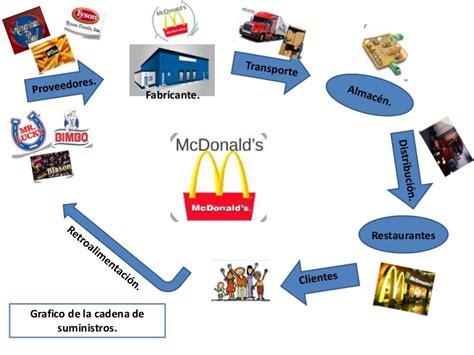 cadenas de suministro y la red de entrega de valor grafico de la cadena de suministros de mc donald