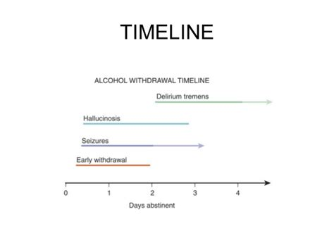 Can Alcohal Detox Take More Than 4 Days by Withdrawal Syndromes