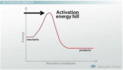 thick resistor activation energy this one brain hack backed by science will change your