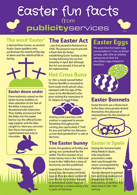 Easter Facts | advertising agency midlands easter facts infographic
