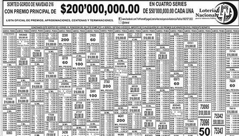 loteria nacional del 24 de diciembre del 2015 resultados lista de la loter 237 a nacional del 24 de diciembre nacional