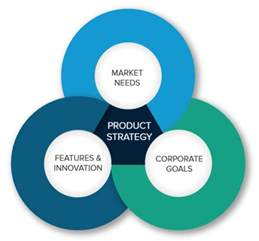 product strategy templates my product roadmap