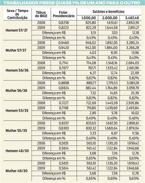 nova tabela para aposentadoria nova tabela para aposentadoria newhairstylesformen2014 com