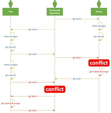 git tutorial conflict resolve git conflicts using katalon studio katalon studio