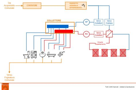 schema idraulico bagno impianto idraulico