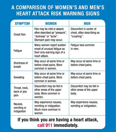 8 Warning Signs Of A Attack by Attack And Warning Signs On