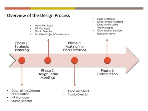 home remodel plans 5 stages of remodeling the house learning theory expertise in the design of learning spaces