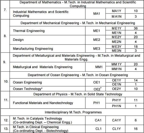 Application For Mba In Madras 2017 by Iit Madras Mtech 2017 Admission