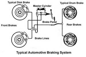 Abs Brake System Schematic Braking System Diagram Brake