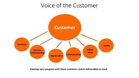 How To Manage Customer Voice Penerbit voice of the customer cx wmclarke