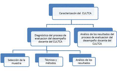 ineval consulta de la evaluacion docente ministerio de educacion evaluacion de personal docente por