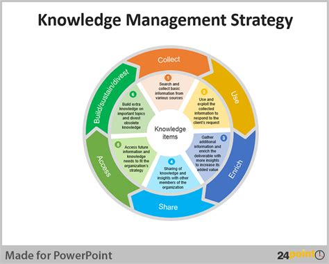 ppt templates for knowledge management powerpoint templates knowledge management gallery