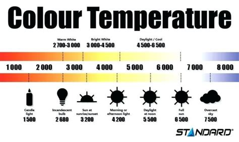 color temp chart color temperature chart charter freetruth info