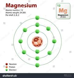 Magnesium Protons And Neutrons Diagram Representation Element Magnesium Neutrons Protons