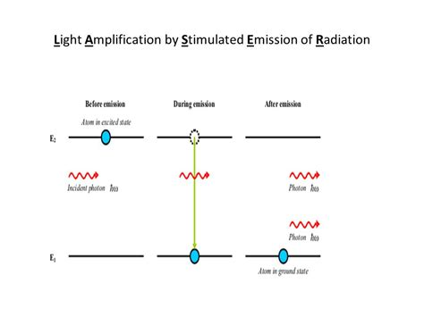 Light Lification By Stimulated Emission Of Radiation the best 28 images of light lification by stimulated