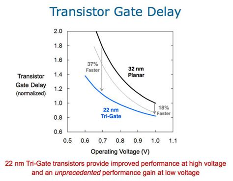 tri gate transistor seminar report intel s tri gate gamble it s now or never insidehpc