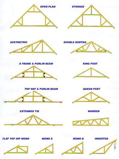 best 25 roof truss design ideas on roof
