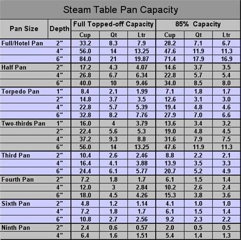 steam pan size chart convert recipes by volume a passionate plate