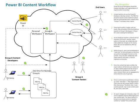 content management workflow diagram power bi angry analytics