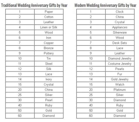Wedding Anniversary Ideas Per Year by The World S Catalog Of Ideas